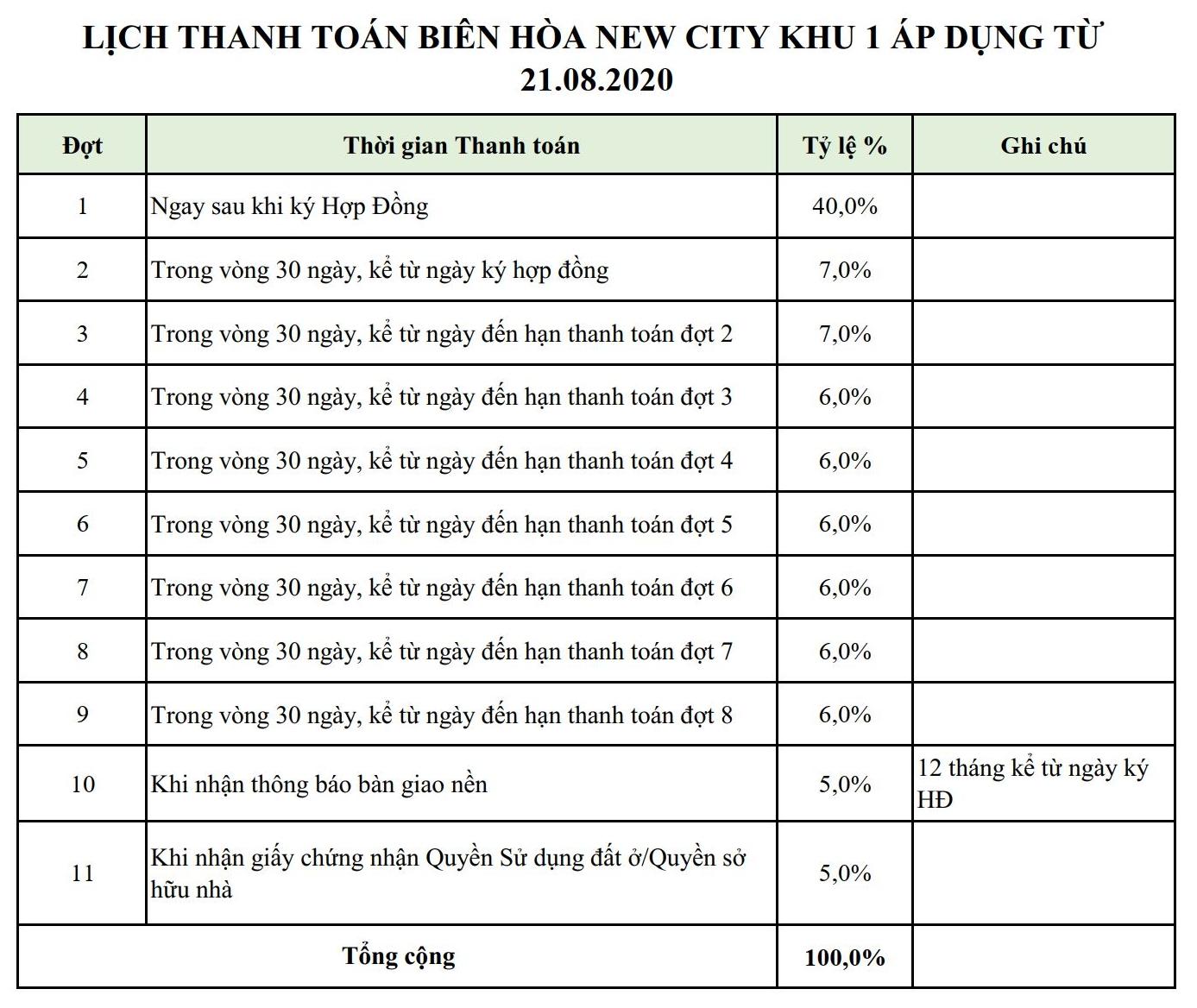 Lịch thanh toán khu 1 Biên Hòa New City